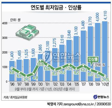내년 최저임금 2.75%↑…시급 4천110원(종합)