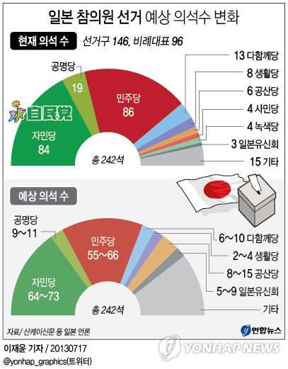 <그래픽> 일본 참의원 선거 예상 의석수 변화