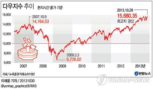 <뉴욕증시> 상승 마감…다우·S&P 사상 최고(종합)