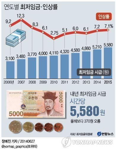 <그래픽> 연도별 최저임금·인상률