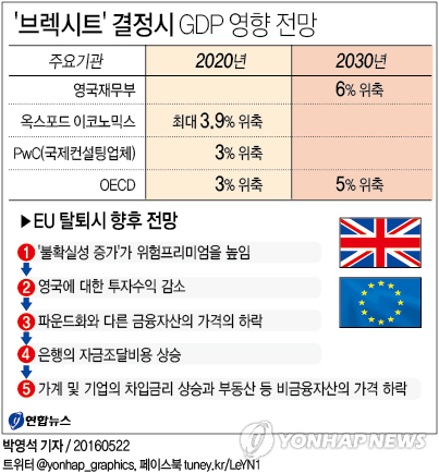 <그래픽> '브렉시트' 결정시 GDP 영향 전망