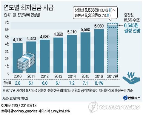 내년 시간당 최저임금 6천500원대에서 결정되나(종합)