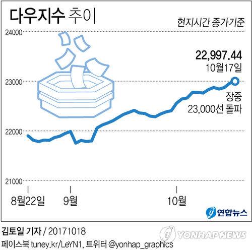 [그래픽] 美다우지수 새 이정표…장중 '23,000 고지'