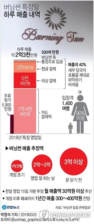 경찰, '버닝썬' 이모 공동대표 소환…탈세 의혹 본격 수사