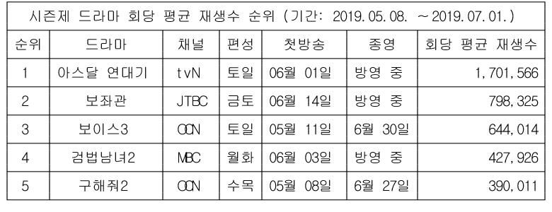 온라인에선 궁금한 '아스달 연대기' 매회 170만뷰