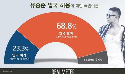 i?i?¹i¤? i??eμ i??i?ⓒa?|e°?e?? 69% vs i°¬i?± 23%