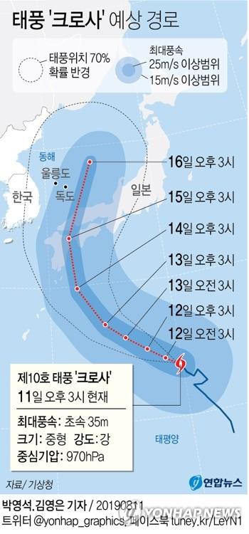 [그래픽] 태풍 '크로사' 예상 경로