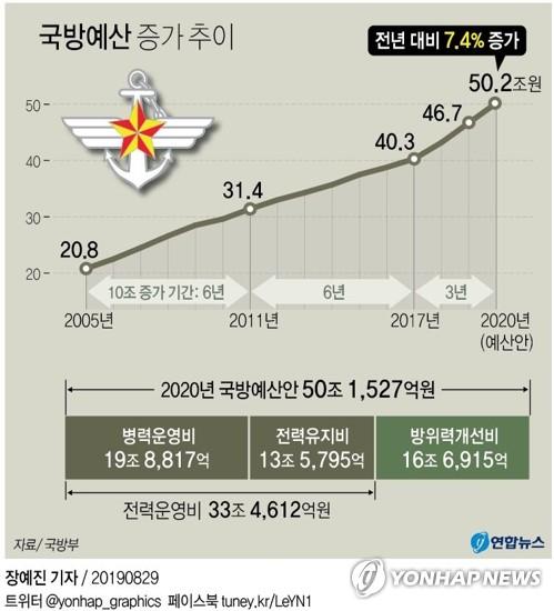 [2020예산] 국방비 첫 50조 돌파…병장봉급 54만원으로 33%↑