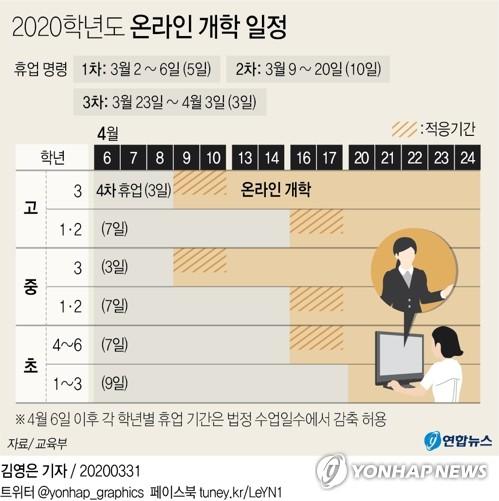 [그래픽] 2020학년도 온라인 개학 일정
