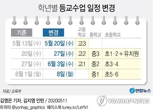 [그래픽] 학년별 등교수업 일정 변경
