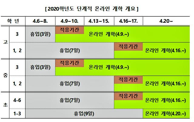 경북교육청,중‧고3학년부터4월9일 온라인 개학