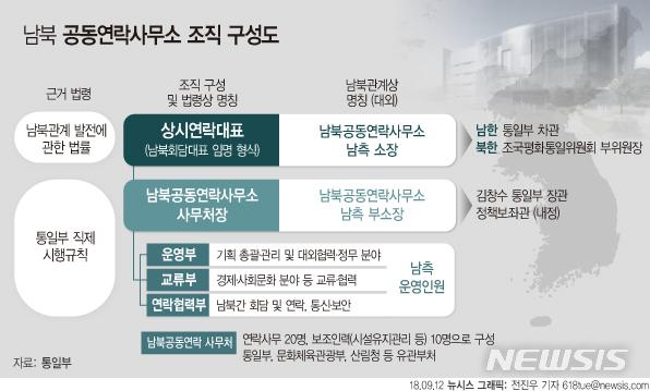 남북 '365일' 소통시작…서울-평양 상호대표부 발전 기대