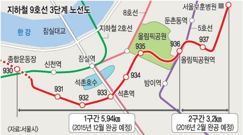 지하철 9호선 3단계 10월 25일 착공… 잠실 종합운동장∼둔촌동 보훈병원 구간 2016년 2월 완공