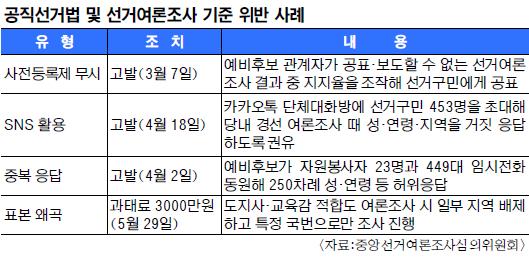 전국 조사에 1000만~1500만원… 여론조사 등록업체 실태