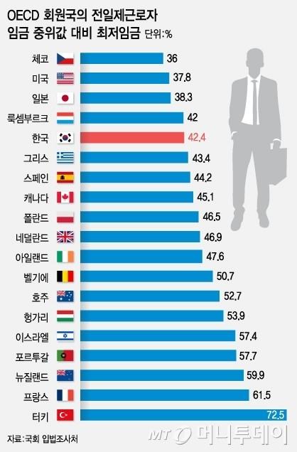 최저임금 OECD '꼴찌' 수준…생계보장도 안돼