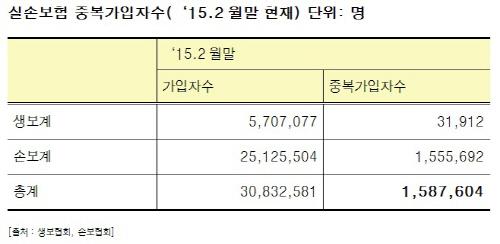 """실손보험 중복가입자 158만명…""""중복가입 문제 해소해야"""""""