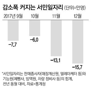 최저임금이 삼킨 서민일자리 16만개