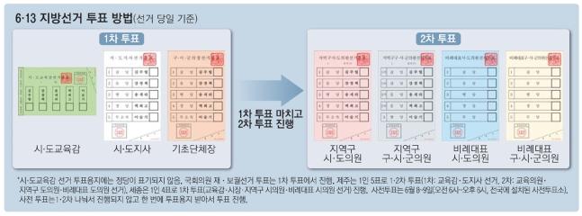 투표용지 7장…재보궐 지역은 한 장 더