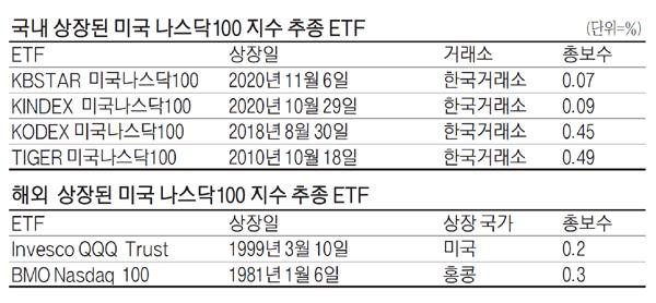 ETF시장 치킨게임 막 올랐다…역대최저보수 나스닥ETF 출시