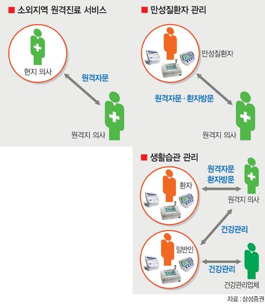 [의료의 새 패러다임 U헬스케어시대] ① U헬스케어산업 본격 시동