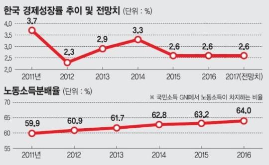 4f5c96ba2d6 문재인정부가 지난 60여년간 한국 경제의 근간이었던 성장률 일변도 정책, 정부가 성장률 목표치를 제시하고 전력을 다해 달성코자 했던  '성장률 ...