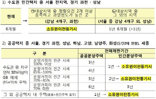 11.3 부동산 대책…강남4구·과천 '전매금지'