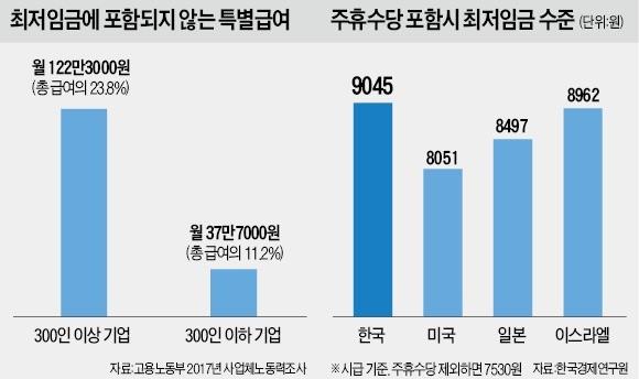 최저임금 범위 손놓고 인상 논의… '두자릿수 폭탄' 또 터지나