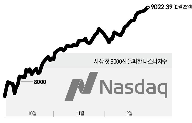 美 증시 거침없는 '산타랠리' 나스닥 9000 첫 돌파