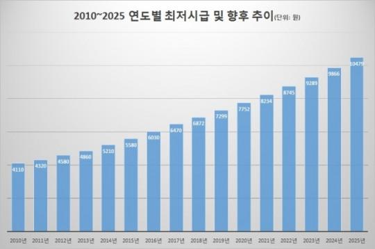 최저시급 1만원 시대, 2025년에나… 과거 인상폭 보니