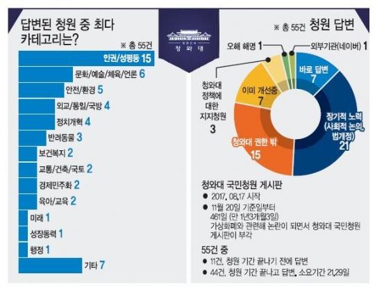[청와대 국민청원] 463일 '청와대 국민청원'…'현대판 신문고' 속시원하세요?