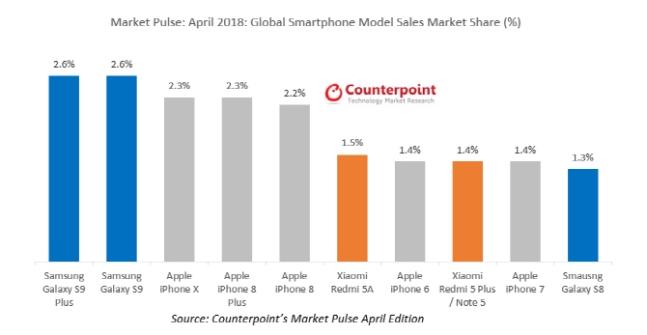 2c51a077d20 글로벌 4월 스마트폰 모델별 시장점유율. 카운터포인트리서치 제공