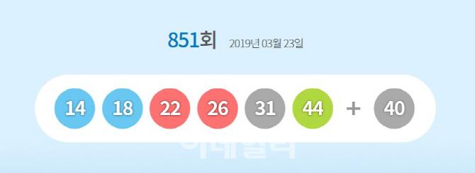 851회 로또 당첨번호 '14, 18, 22, 26, 31, 44' 보너스번호 40…1등 8명 24억8369만원 수령