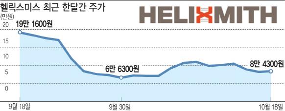 헬릭스미스 임상 성패 놓고…개인vs외인 '줄다리기'