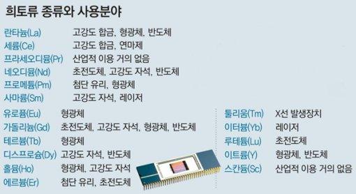 30년 사용가능한 희토류 광맥… 충북 충주-강원 홍천에서 발견