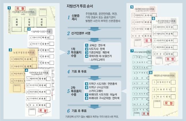 전국 대부분 1인 7표… 두차례 나눠 투표