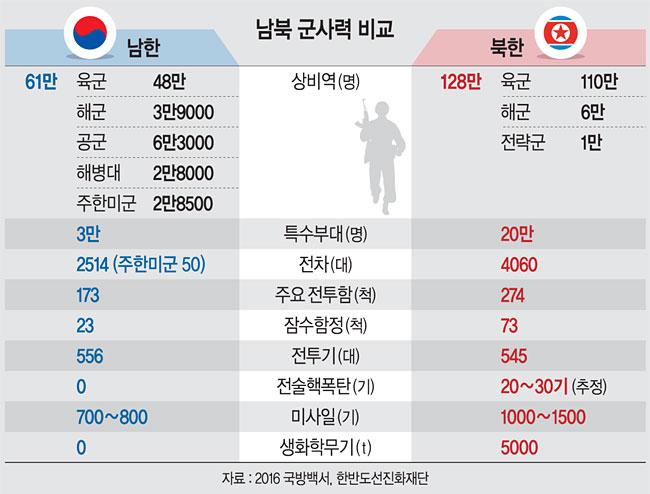 <2018 남북정상회담  >128만명 vs 61만명… 北병력, 南의 2배 넘어