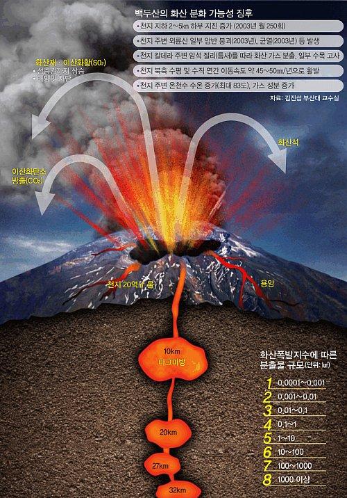 지각판 내부 위치 마그마방 많아 폭발 땐 '지구 대재앙'