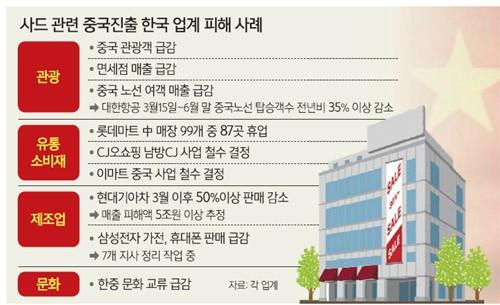 c22fa53c92e 삼성전자 역시 가전, 휴대폰 판매 급감으로 중국에서 7개 지사를 정리하는 작업을 진행 중이다. 중국 당국과 언론, 민간단체 등은 금한령  이후 한국 기업에 대한 각종 ...