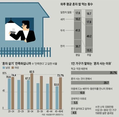 e6cab3bd83a 상당수는 '홀로 활동에 익숙하다'고 답했다. 특히 혼자 식사하는 일은 10명 중 8명 가까이(77.2%)가 익숙하다고 답했고 혼자  쇼핑(67.6%)하거나 혼자 운동(46.9%)하는 ...