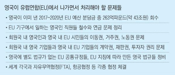 """[브렉시트 '영국 혼돈']회원국들 """"빨리 나가라""""…탈퇴 협상 10년 끌 수도"""