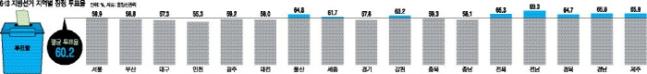 [6·13 지방선거-표심 분석]23년 만에 투표율 60% 넘어…관심 지역 인천·대구·경기 '평균 이하'
