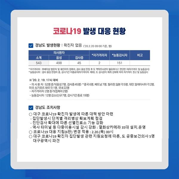 20일 현재 경남 코로나19 확진자 없어, 45명 '검사중'