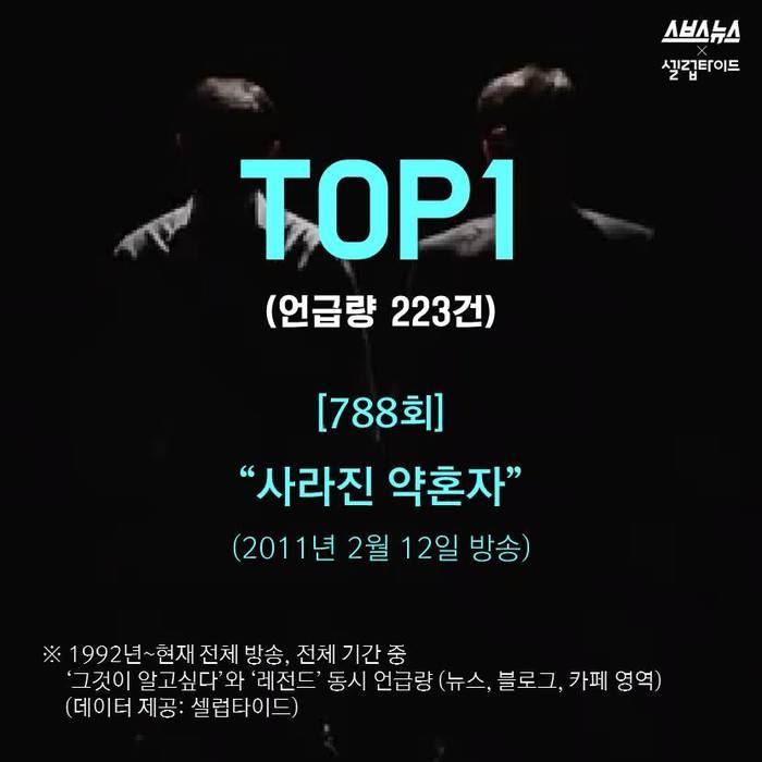 [스브스뉴스]'그것이 알고싶다' 역대 레전드 'TOP10'…1위는?