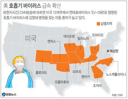 미국서 호흡기 바이러스 급속 확산…의료 당국 비상