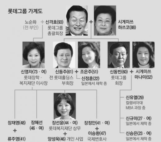 신동주 전 부회장 귀국…롯데그룹 가계도 살펴보니?