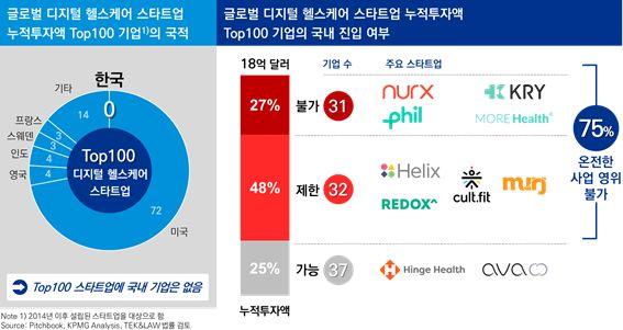 헬스케어 스타트업 상위 100개 중 韓 '0'