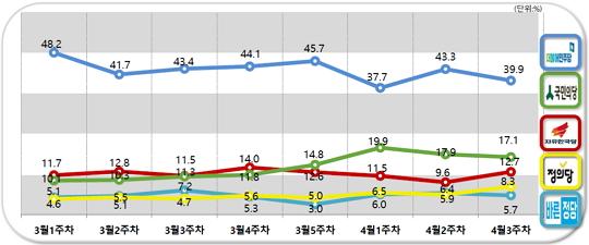 [데일리안 여론조사] 호남 문재인 vs TK 안철수...지역민심 양분화 가속