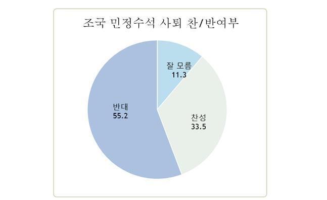 [데일리안 여론조사] 인사부실검증 조국 靑 민정수석 사퇴 반대 55.2%