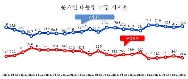 [데일리안 여론조사] 문 대통령 지지율 소폭 상승한 72.5%