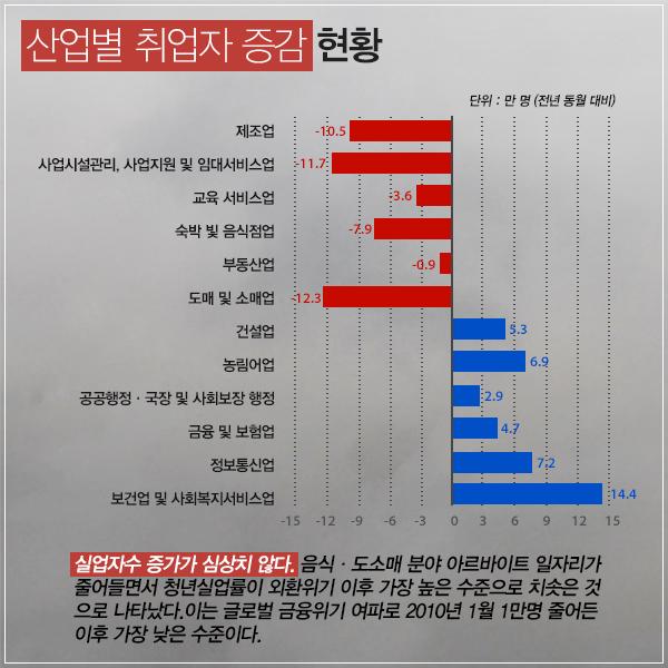[카드뉴스] 최저시급 인상 - 청년실업 역효과?!